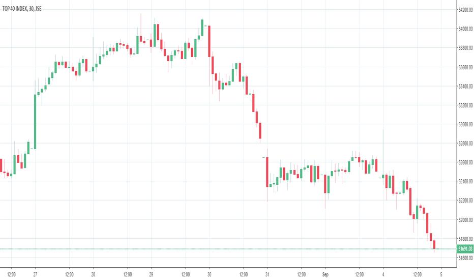 J200: Unum Market Commentary: Recession Realities Hit JSE; Rand Slides