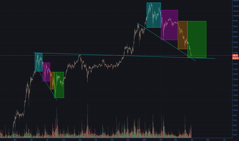 ETHUSD: Could history repeat itself? ETHUSD