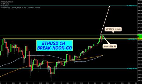 ETHUSD: ETHUSD 1H BREAK-HOOK-GO