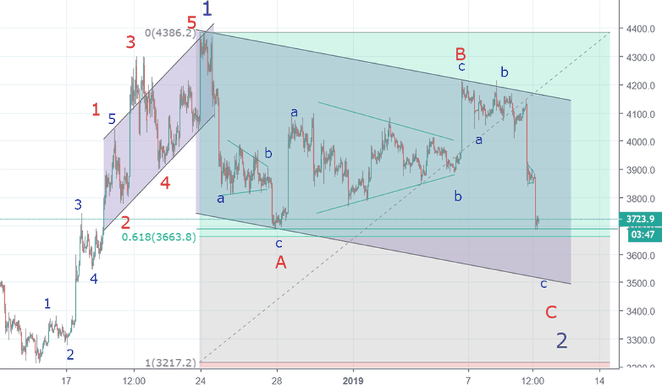 BTCUSD: BTC/USD  wave 2 is ending prepare for wave 3 up