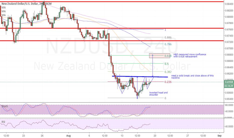 NZDUSD: H&S retracement in the books for NZDUSD?