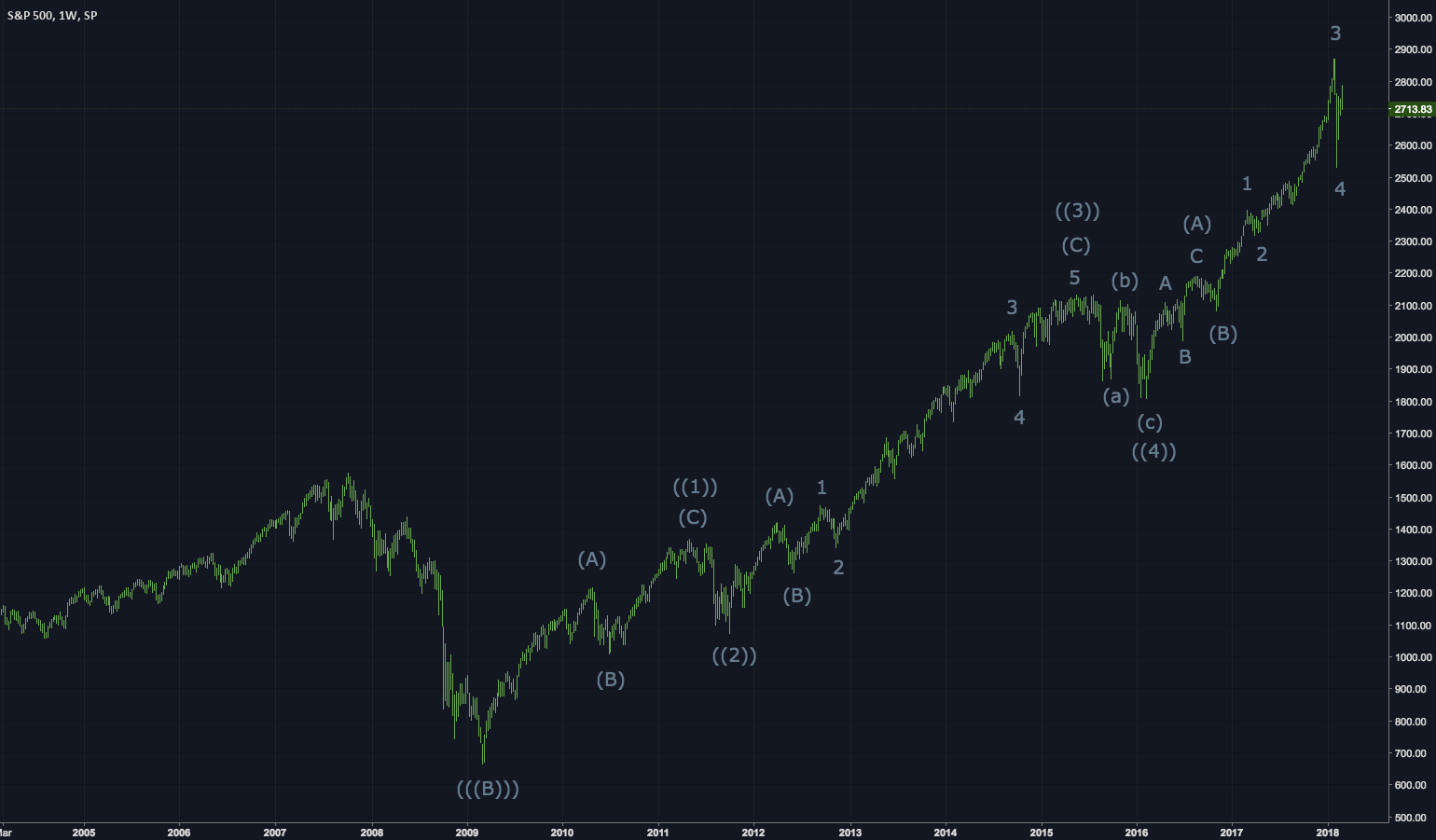 S&P 500  weekly  chart (SPY, SPX) The end of the bull market.