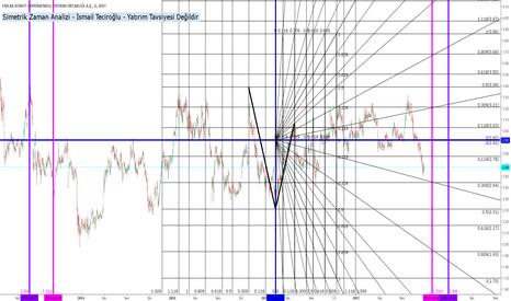 EKGYO: EKGYO (Simetrik Zaman Analizi)