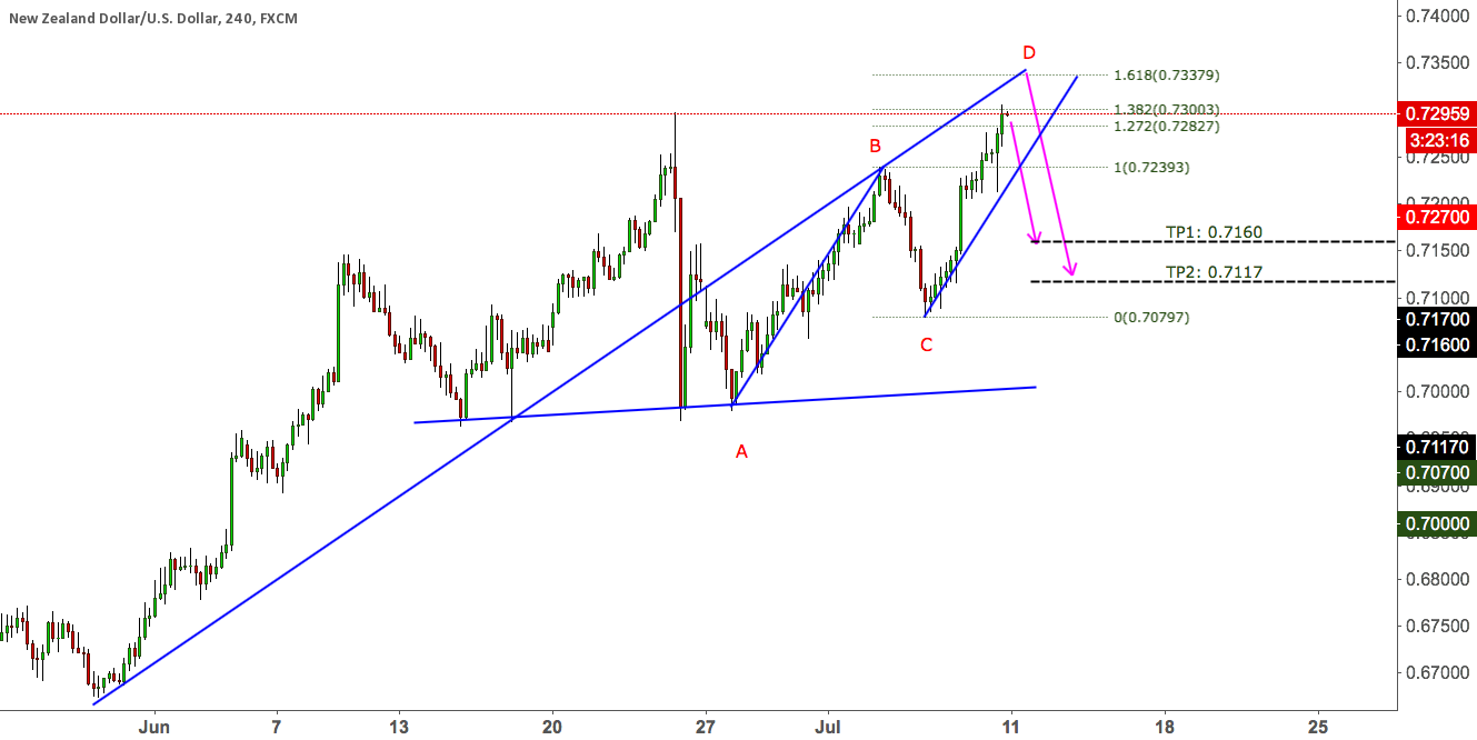 NZDUSD SELL SET UP = PREVIOUS STRUCTURES + PATTERNS