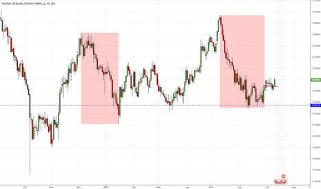 GBPCHF: GBPCHF D1 with open way for appreciation
