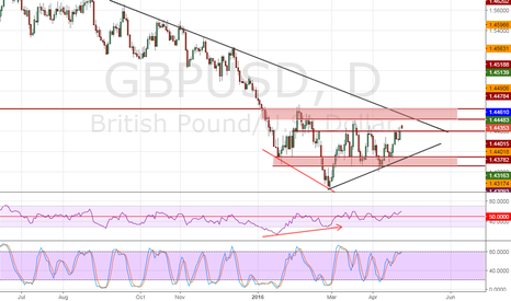 GBPUSD: Neutral on GBPUSD with a Bullish Bias_(analysis paralysis)
