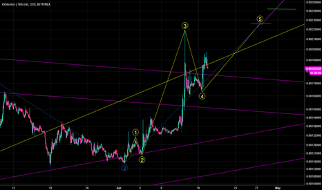 OMGBTC: OMG/BTC = LONG POSITION. Will be closing position at end Wave 5