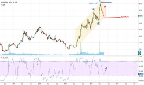 INDIANB: Indian Bank - Bullish ascending channel