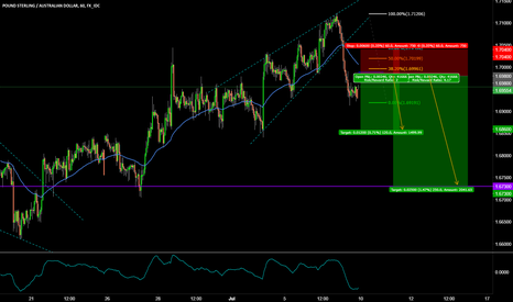 GBPAUD: GBPAUD SELL THE PULLBACK