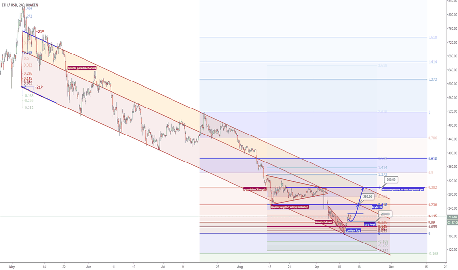 ETHUSD: Ethereum - catch a falling knife