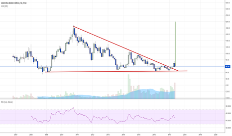 ANDHRABANK: Ascending Triangle Breakout - Investment Pickup