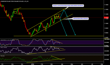 CADNZD: potential short opportunity DIVERGENCE on play