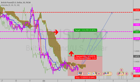 GBPUSD: Ichi Sup and Res Level