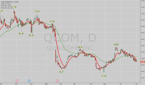 QCOM: THE WEEK AHEAD: (WHAT'S LEFT OF IT) -- XLK, QQQ SETUPS