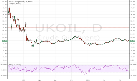 UKOIL: Will history repeat itself?