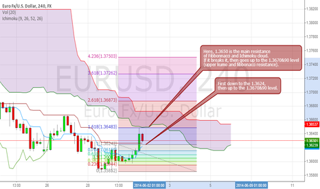EURUSD: 1.3650 is the main resistance level that will be broken