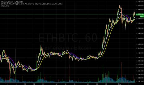 ETHBTC: Increased Short Position