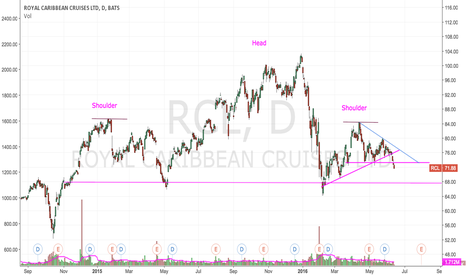 RCL: Head & Shoulders Update