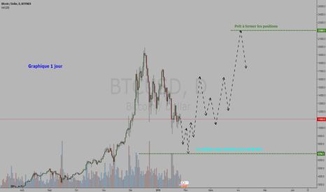 BTCUSD: Crypto-monnaie Bitcoin / Dollar = ACHETER