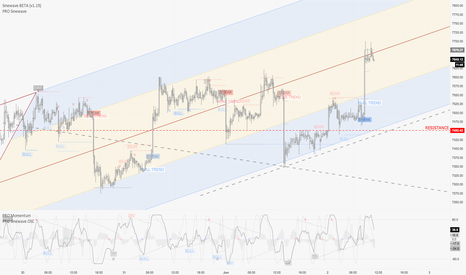 BTCUSD: Pitchfork channel / day trading / June 2nd