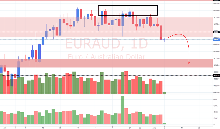 EURAUD: View on EUR/AUD (6/8/18)