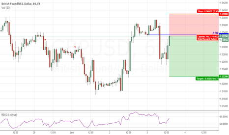 GBPUSD: Short #GBPUSD at market