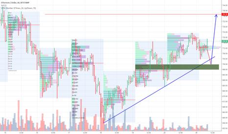 ETHUSD: Trading plan: ETHUSD (Ethereum)