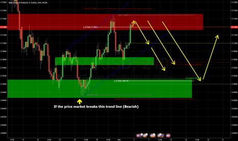 NZDUSD: NZDUSD H4 Chart Short Trade