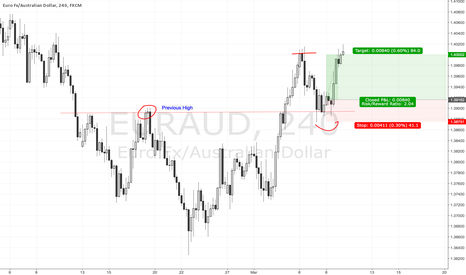 EURAUD: Trade Price Action : Retesting @ S/R level EURAUD (Completed)