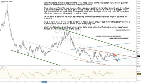 DXY: Dollar Index - Big picture