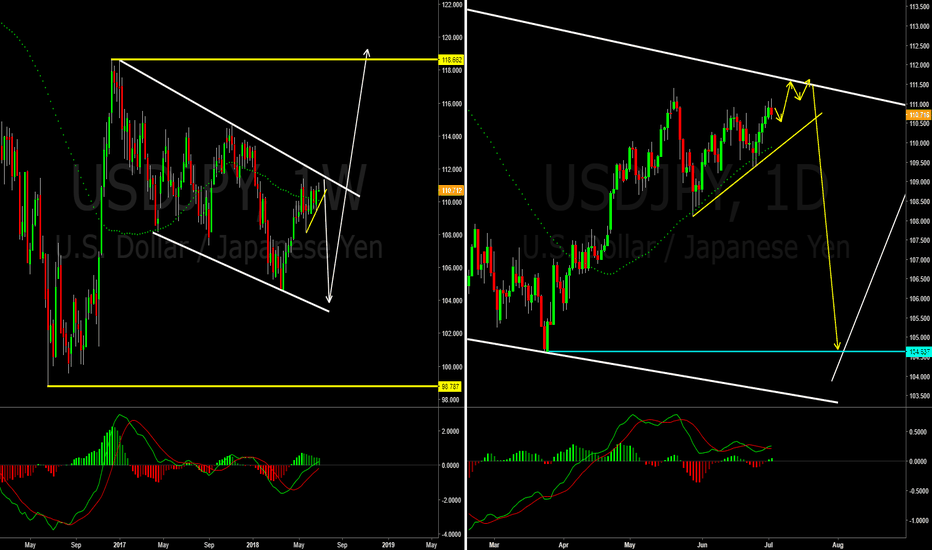 USDJPY: USDJPY Setting up for a big move