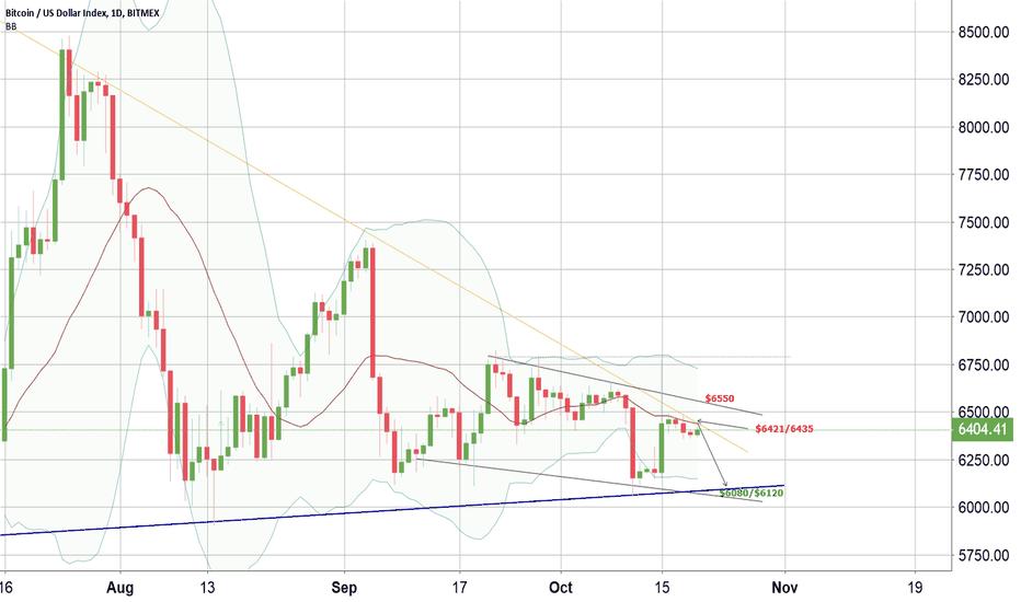 XBT: BTC Short term retracement $6100