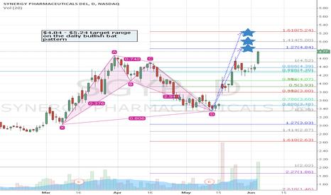 SGYP: SGYP approaching fib targets