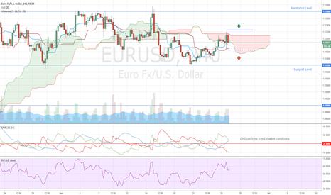 EURUSD: EURUSD Entry Levels