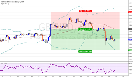 GBPNZD: Stopped out for +136.4 and over $2,500 in profits
