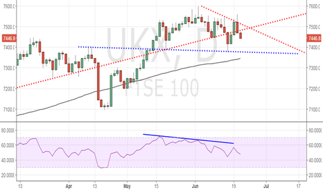 UKX: FTSE 100 looks set to test neckline support of 7380