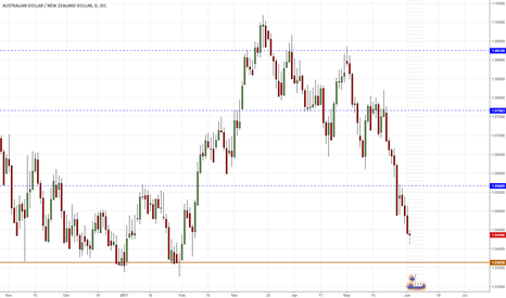 AUDNZD: SHORT AUDNZD - lowest since February 7th