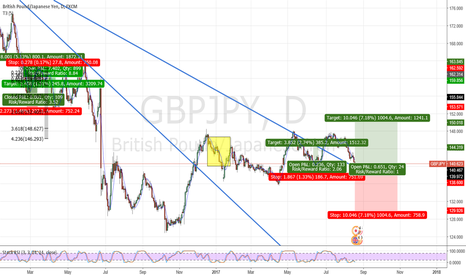 GBPJPY: GBPJPY Market may have a bullish push next week into 144.00