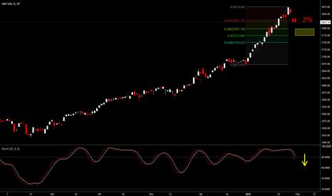 SPX: S&P 500 - Correzione in vista, ma...