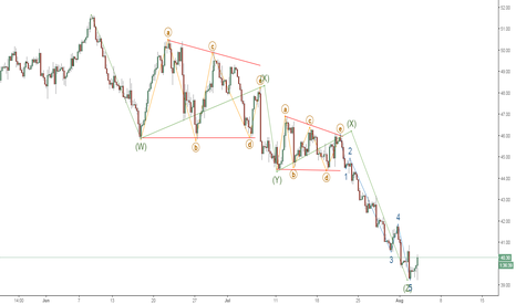 USOIL: Potential reversal for oil
