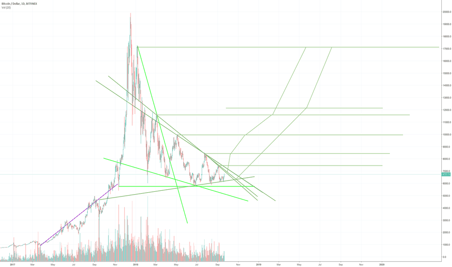 BTCUSD: Potential Long for Bulls on Bitcoin/USD