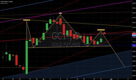 GC1!: H&S min target 1270