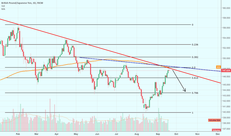 GBPJPY: Potential reversal coming on GBPJPY