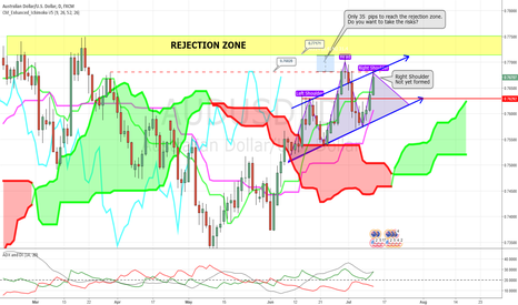 AUDUSD: Prepare your risks before your action for LONG AUD/USD