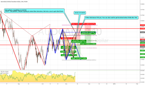 AUDCAD: 2618 and potential bat pattern on the AUDCAD