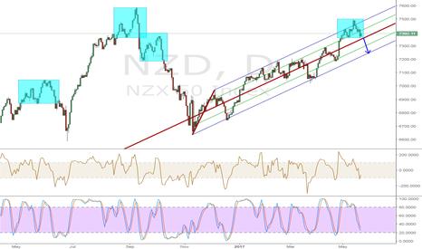 NZD: NZD index
