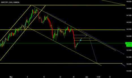 GBPJPY: GBP/JPY correction