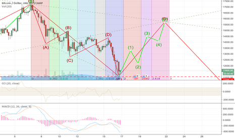 BTCUSD: Will it go up for a while till D at least?