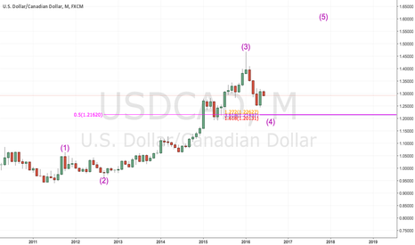 USDCAD: #USDCAD ABC Correction In Play To Complete Wave 4!