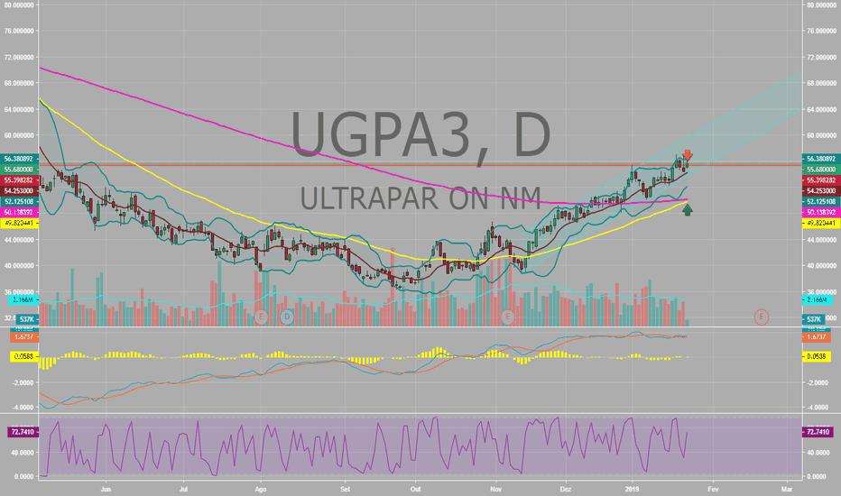 UGPA3: Retomada da tendência de alta!!